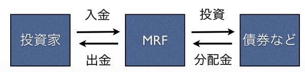 MRFは債券など安全な商品に投資しているので銀行預金よりも金利の面で優れている