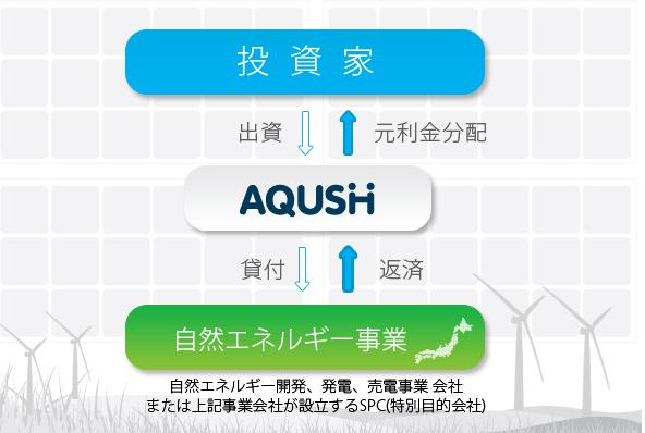 ソーシャルレンディング「AQUSH ecoエネルギーファンド」