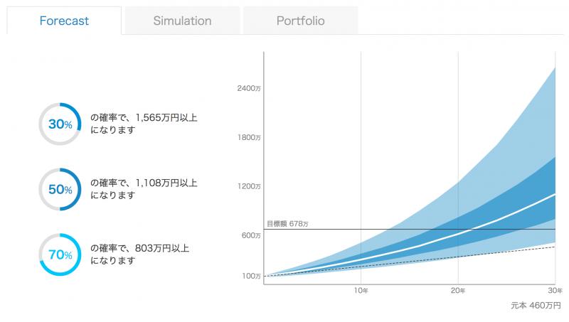資産運用のシミュレーション