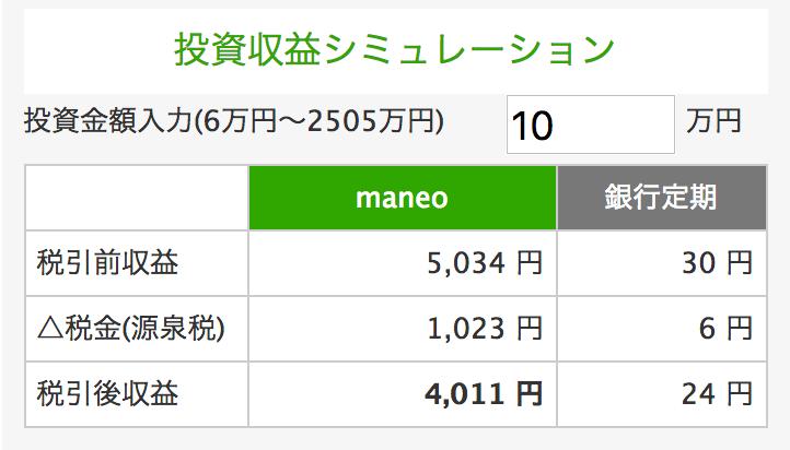 maneoの収益シミュレーション
