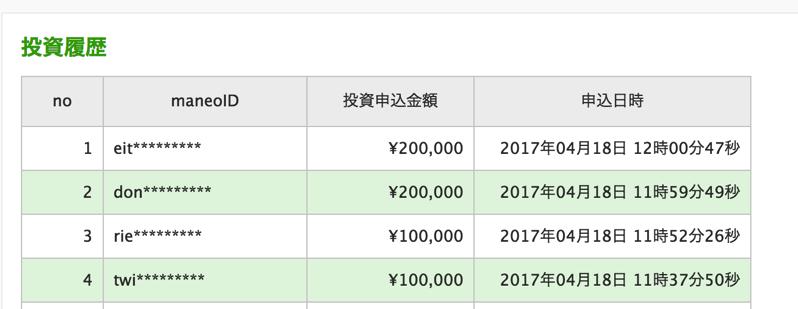 maneoの投資情報履歴