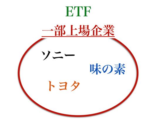 etfはその指数に影響を与えている銘柄に分散投資することになる