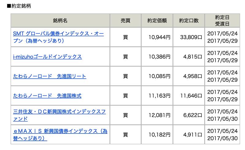 松井証券「投信工房」