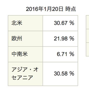 地域への投資比率