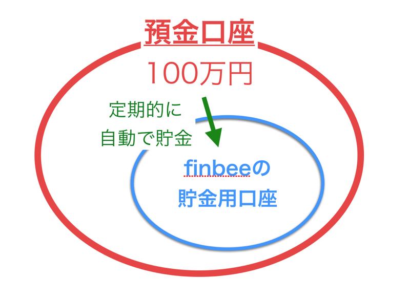 自動貯金サービスfinbee