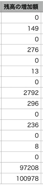クラウドバンクのファンドの結果