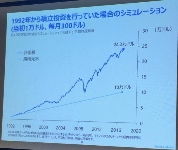 長期投資の回復力