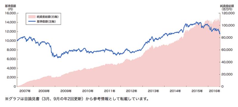9年の基準価格の推移