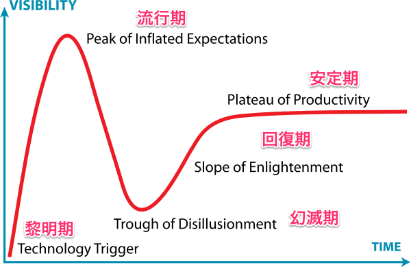 600px Gartner Hype Cycle svg