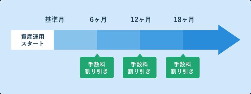 Graph discount01 2x