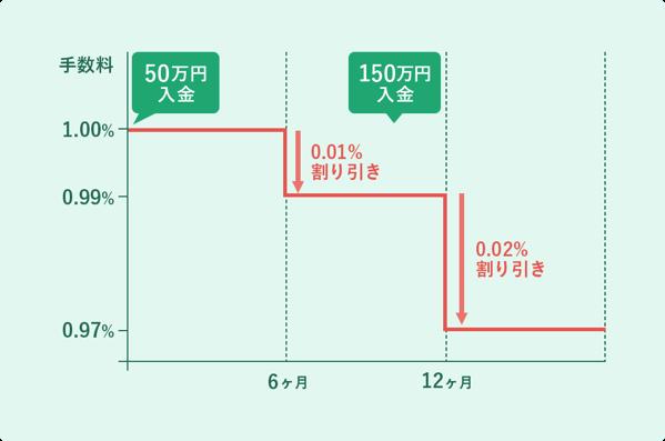 Graph discount02 2x