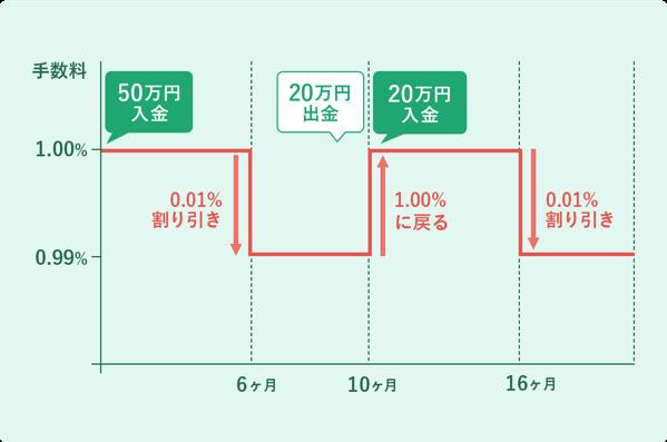 Graph discount03 2x