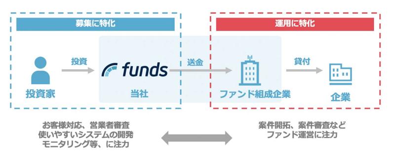 fundsでの投資の流れ