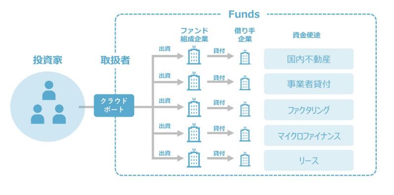 fundsの組成企業と融資先
