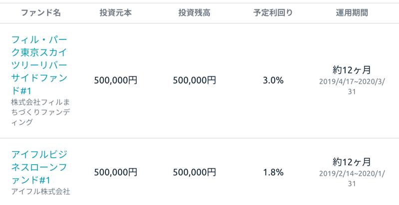 利回り1.4%のアイフルのファンド by funds
