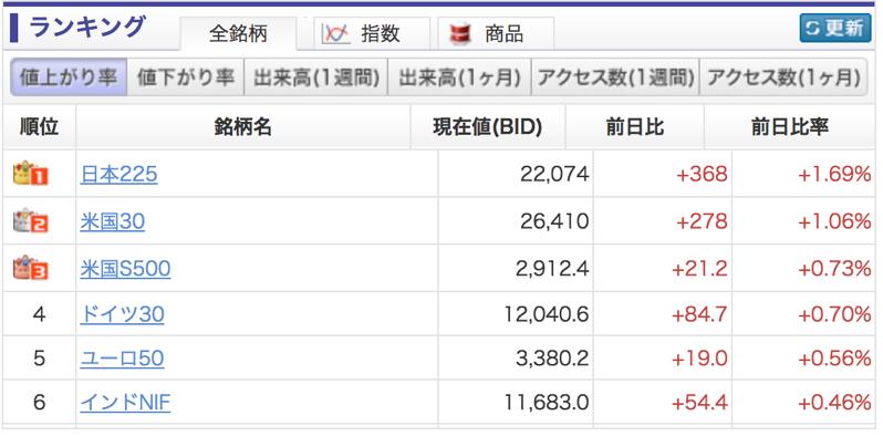 gmoのcfd人気銘柄:日本、米国の株価指数
