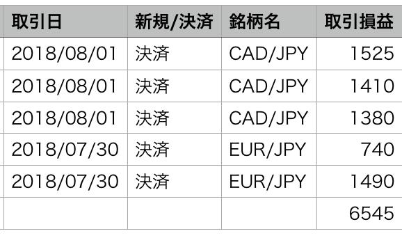 【検証結果】インヴァスト証券のシストレ24での運用成績はプラス