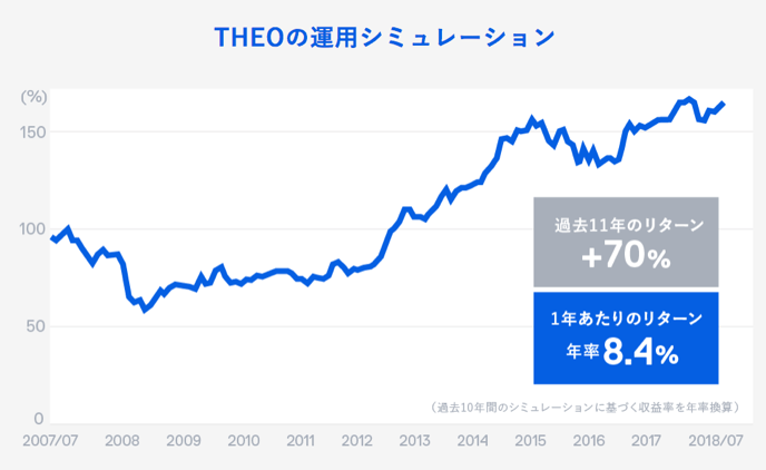 過去10年:THEOの運用シミュレーション