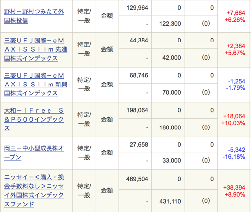 インデックスファンド の最新成績(利回り)