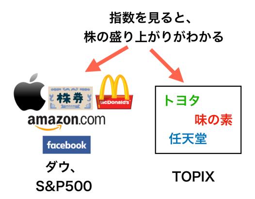TOPIX(トヨタ)、ダウ、S&P500(マクドナルド、Apple)などの指数