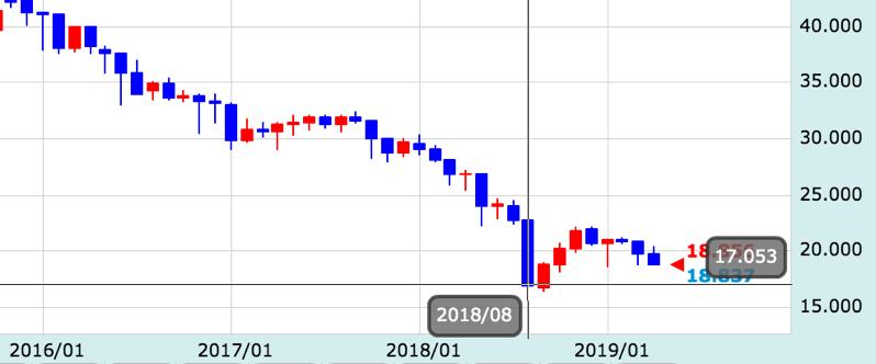 2019年4月のトルコリラ円のチャート