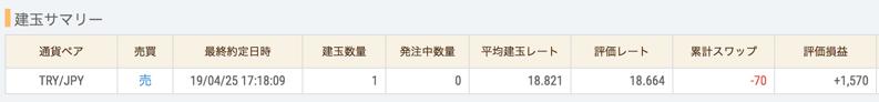 トルコリラサヤ取り1日目:110円のスワップポイント支払い