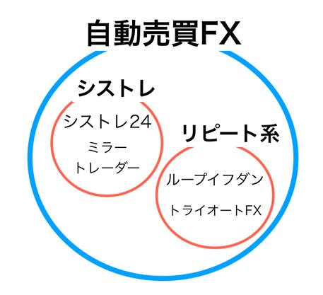 自動売買fxのシストレとリピート系