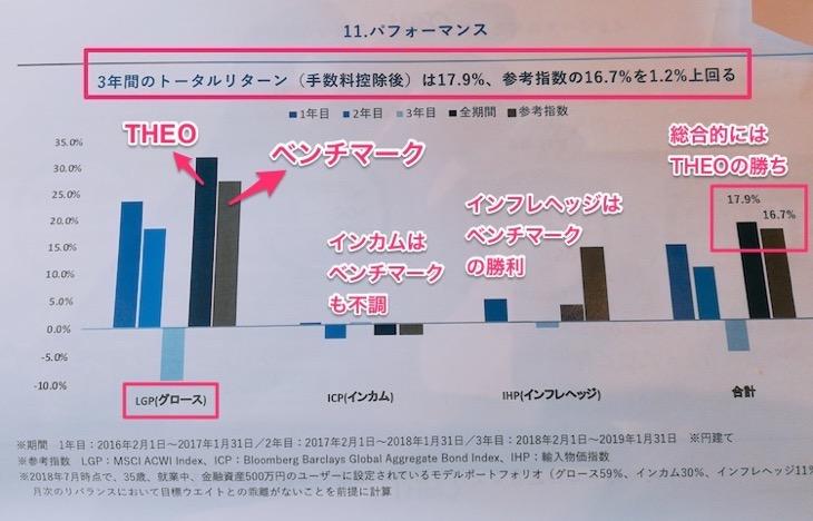 成績比較:THEOとベンチマーク・インデックス指数運用