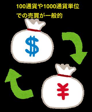 FXで外貨は1000通貨からの交換が一般的 2