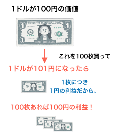 レバレッジ1倍で為替が変化した時に利益計算式