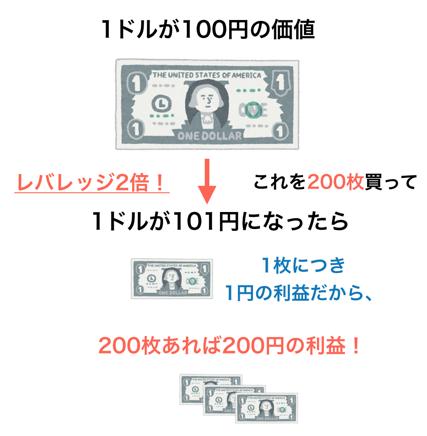 レバレッジ2倍で為替が変化した時に利益計算式