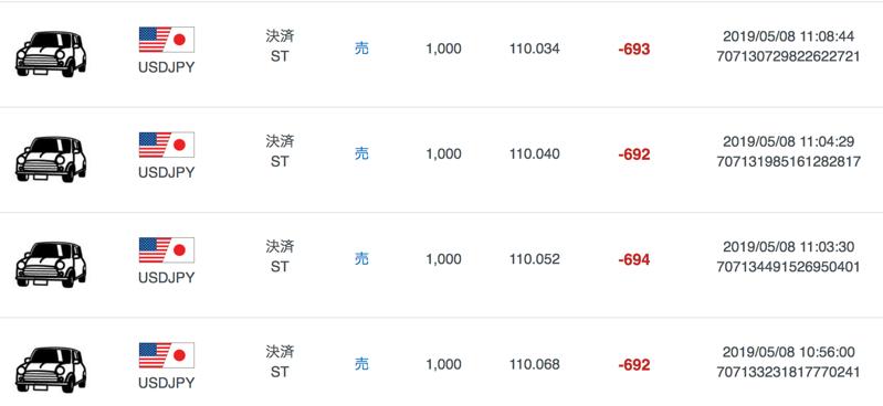 米ドル円で損失確定