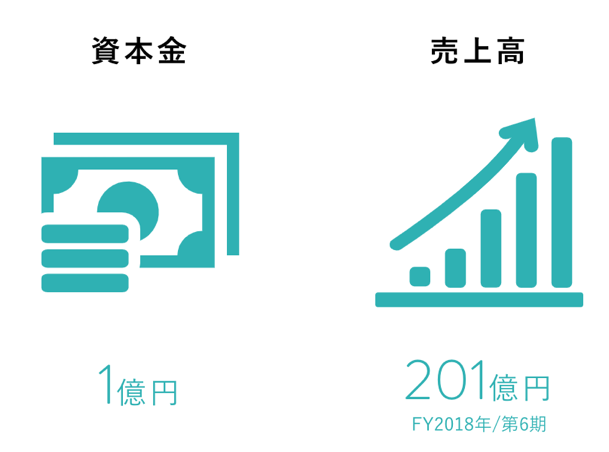 GAテクノロジーズの売上と利益、資本金