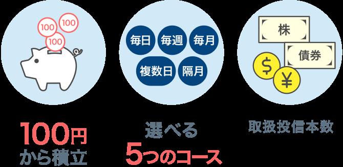sbi証券で100円から積み立て