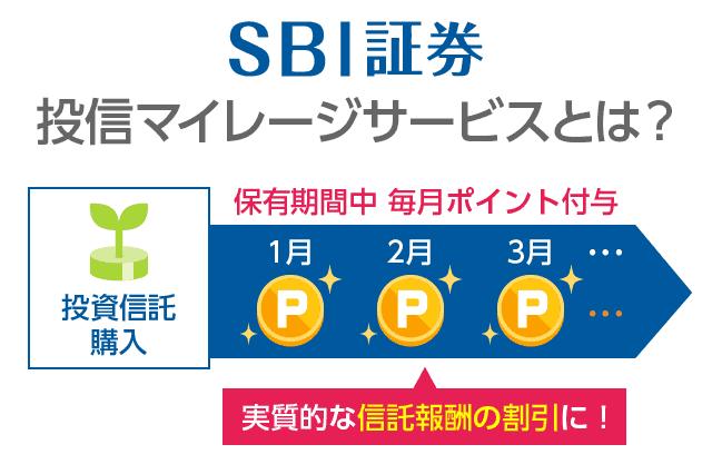 sbi投信マイレージ
