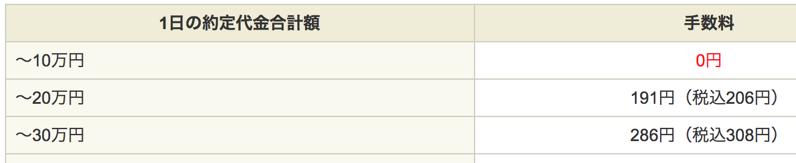 sbiは株の手数料ゼロ