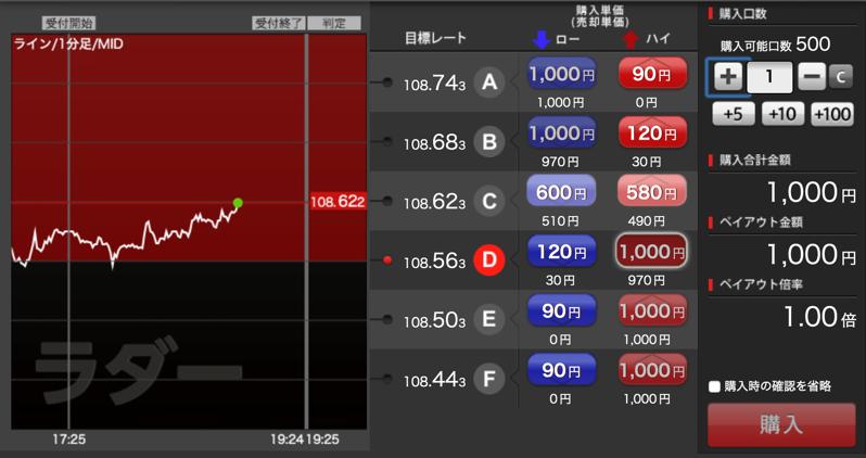 バイナリーで円高・円安を予想
