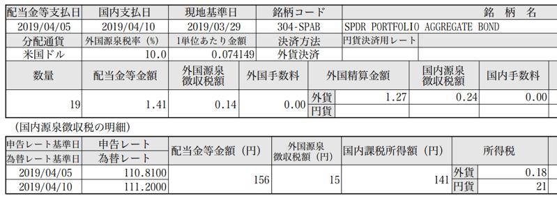 債券etf:SPABの成績