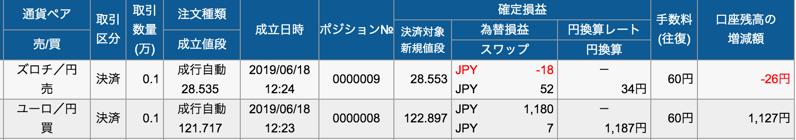 fxプライムの取引手数料(往復)