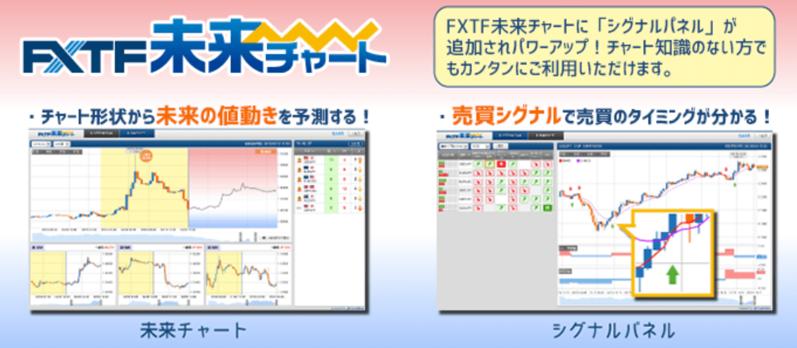 fxtfの未来価格予測チャート