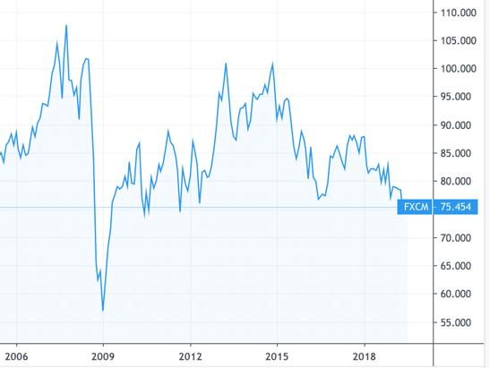 豪ドル円の値動き