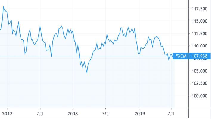 スワップ:ドル円の値動き