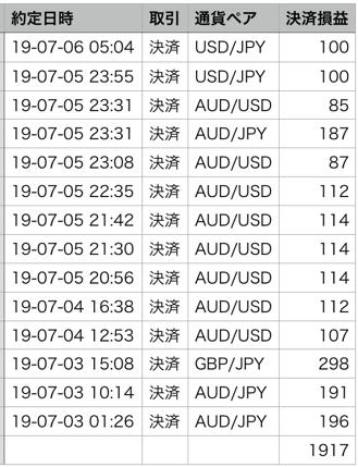 トラッキングトレードで月2万円