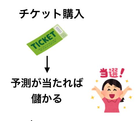 バイナリーのチケット