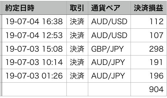仮想通貨の次は自動FXを