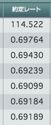 自動fxの約定レート