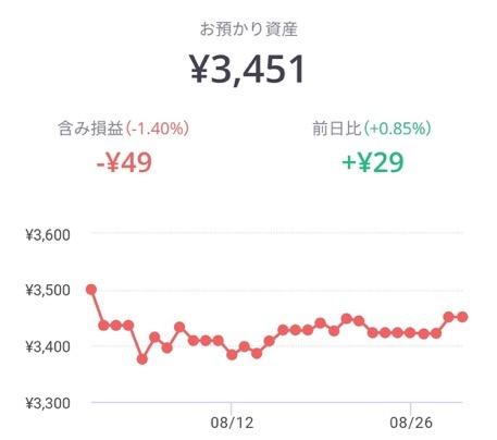 lineワンコイン投資の結果