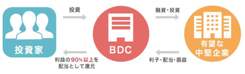 BDCの仕組み