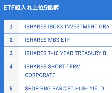 dポイント投資の債券