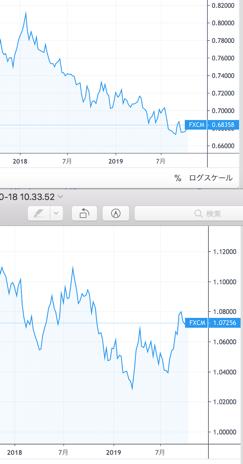 逆相関の通貨ペア